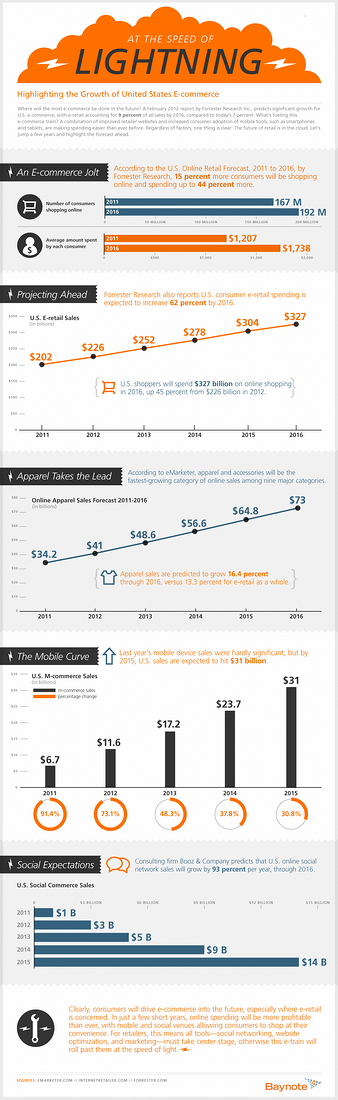 The Growth of U.S. eCommerce: The Speed of Lightning