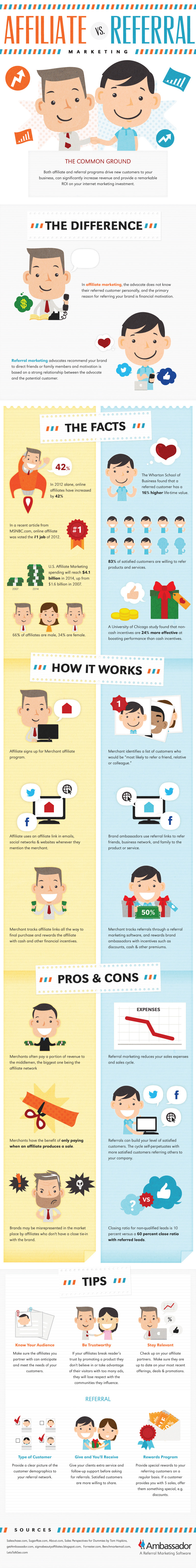 Affiliate Marketing vs. Referral Marketing (Infographic)