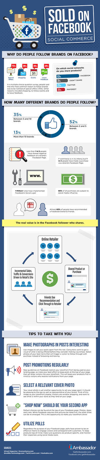 Sold on Facebook - Social Commerce (Infographic)