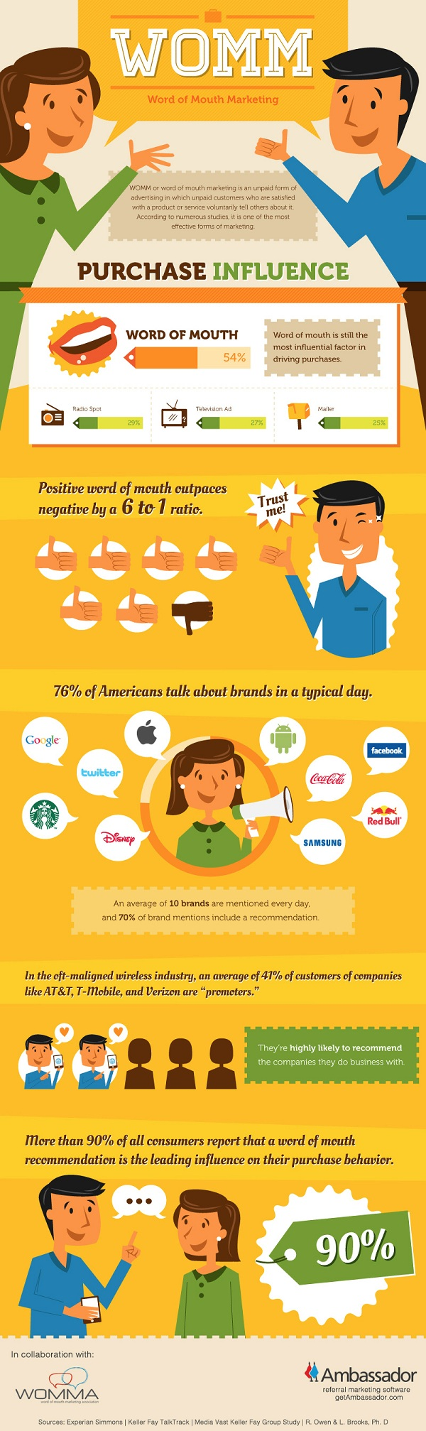 Word of Mouth Marketing (Infographic)