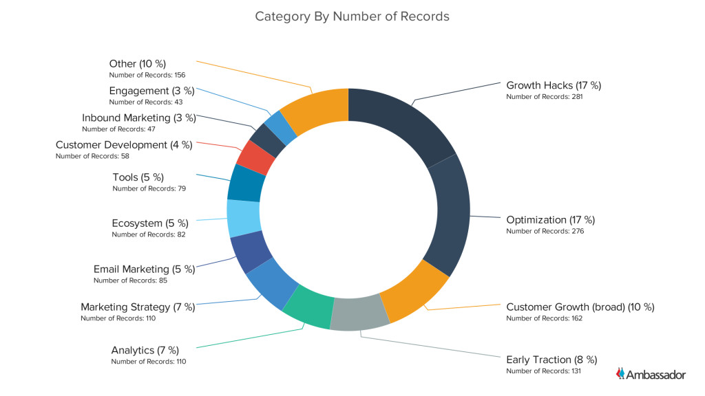 Category By Number of Records - Pie