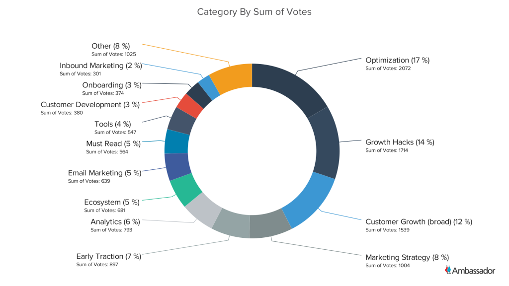 Category By Sum of Votes - Pie