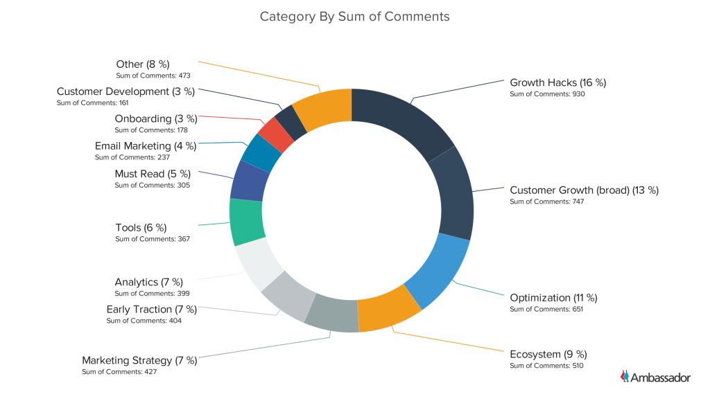 Category By Sum of Comments - Pie