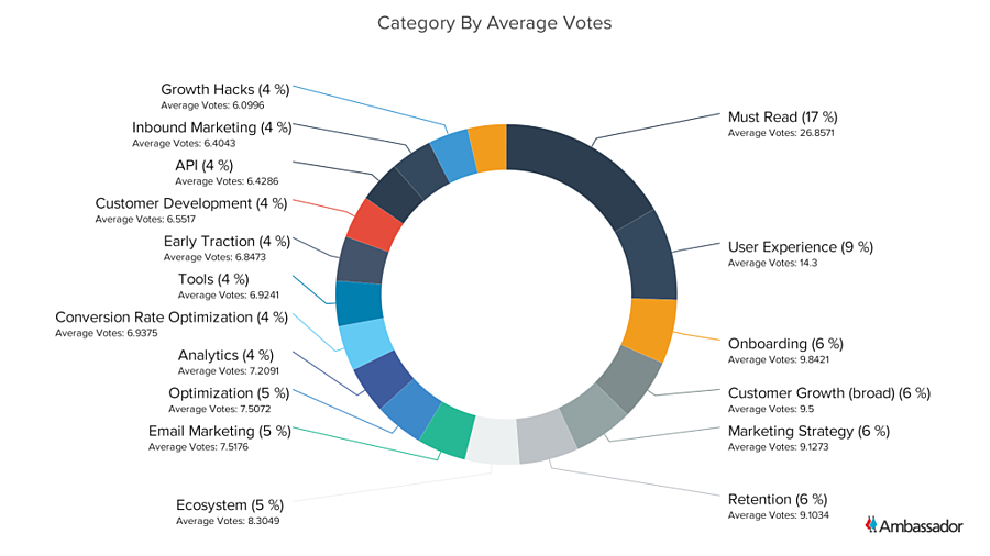Category By Average Votes - Pie