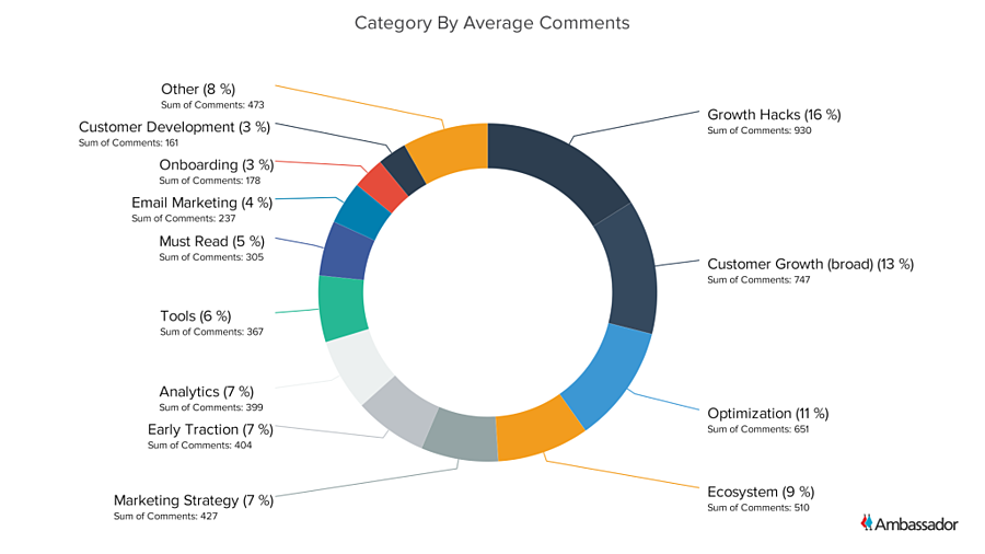 Category By Average Comments - Pie