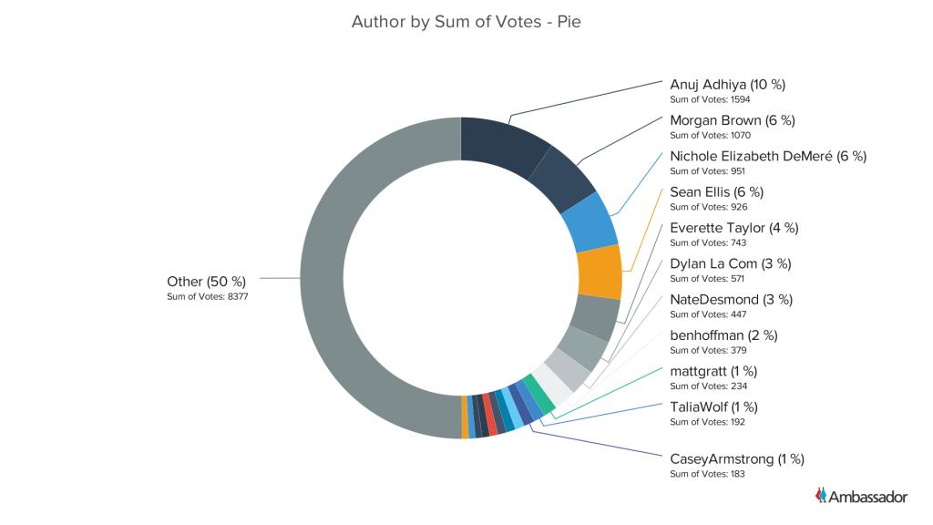 Author by Sum of Votes - Pie