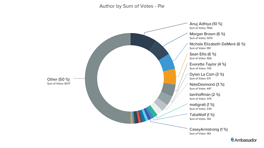 Author by Sum of Votes - Pie