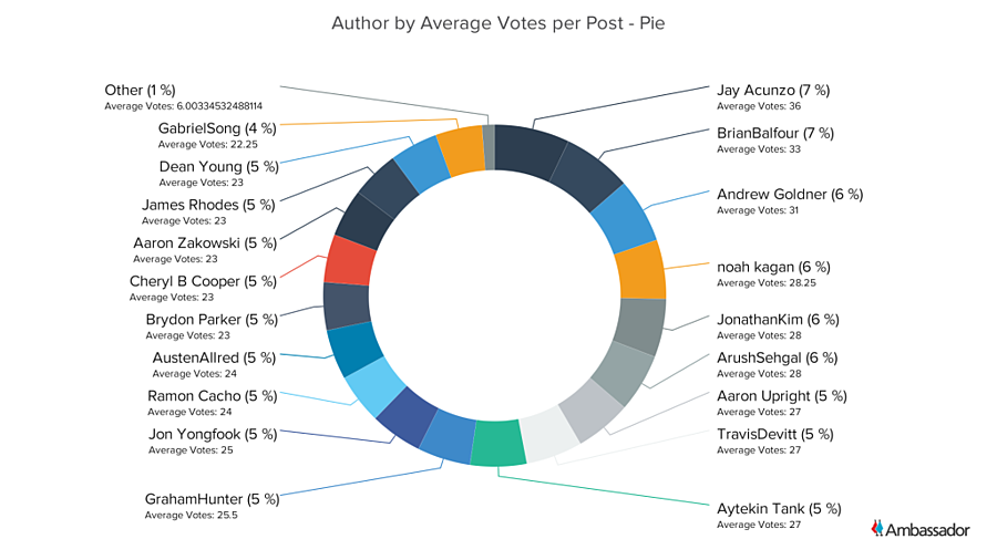 Author by Average Votes per Post - Pie