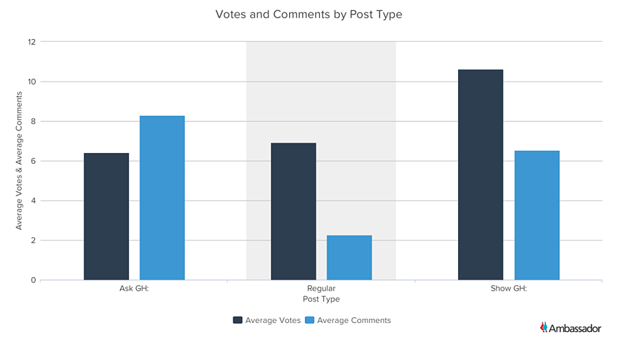 Votes and Comments by Post Type