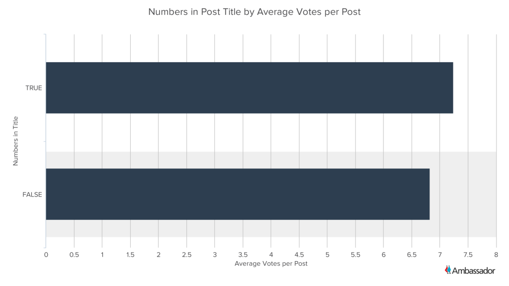 Numbers in Post Title by Average Votes per Post