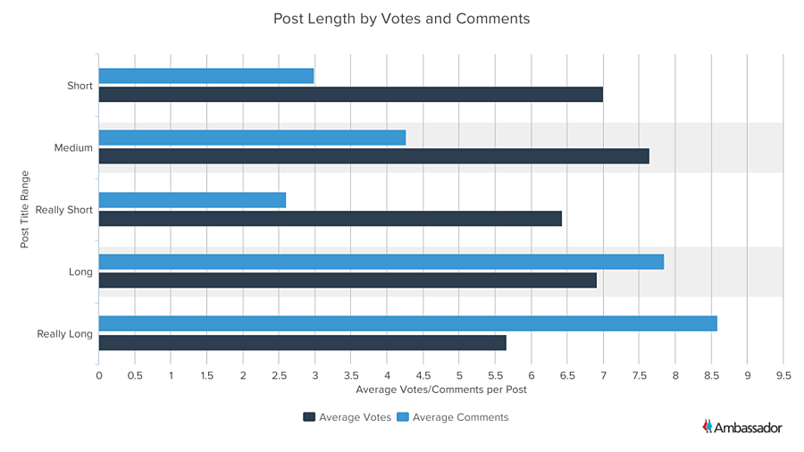 Post Length by Votes and Comments