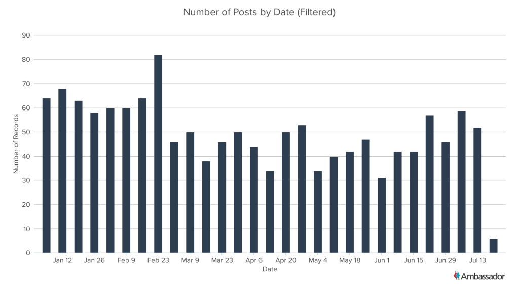Number of Posts by Date (Filtered)