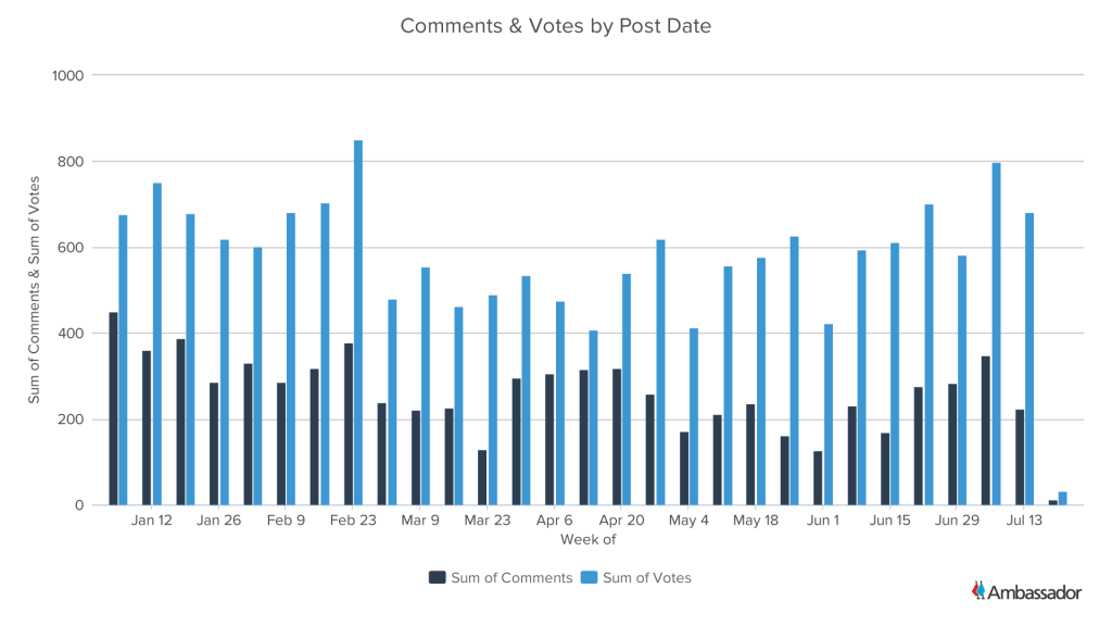 Comments & Votes by Post Date