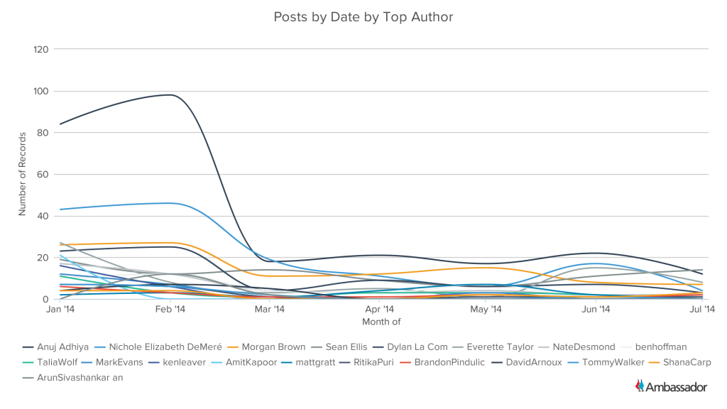Posts by Date by Top Author