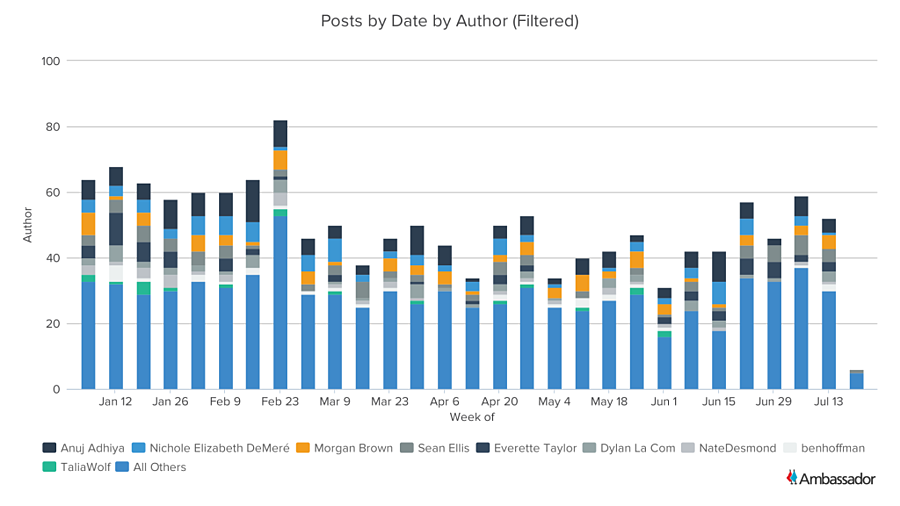Posts by Date by Top Author (Filtered)