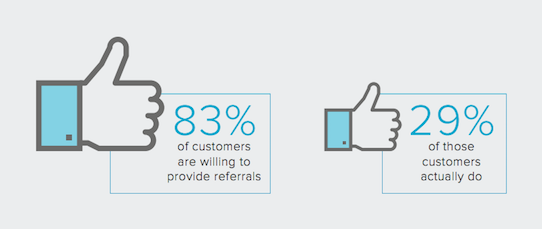 More Referrals. Less Hassle.