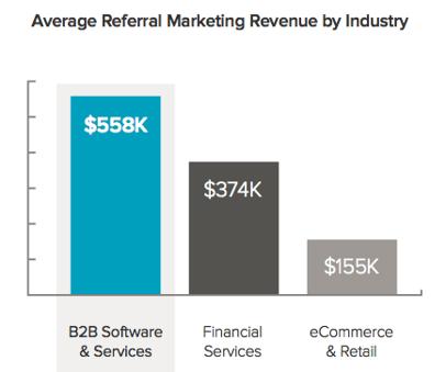 B2B Referral Marketing Results