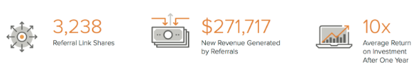 The Power of Referrals: Exploring The impact of Referral Marketing on the Energy Industry