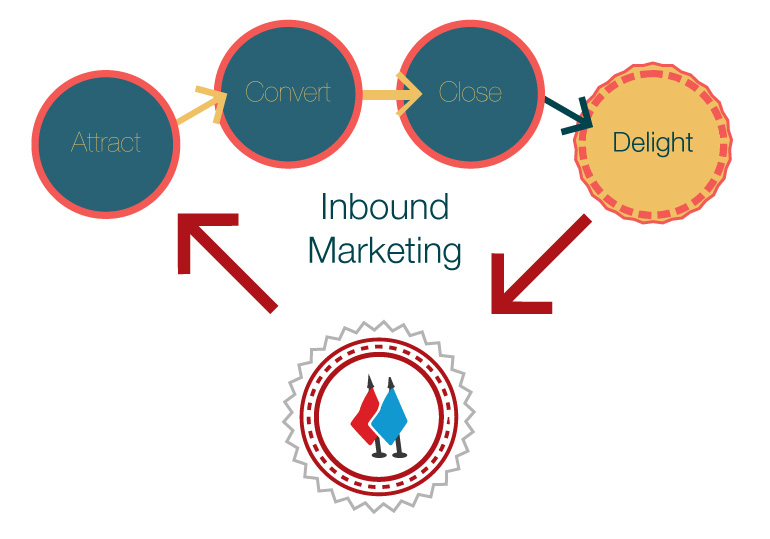 inbound_marketing-attract_convert_close_delight_FI.jpg