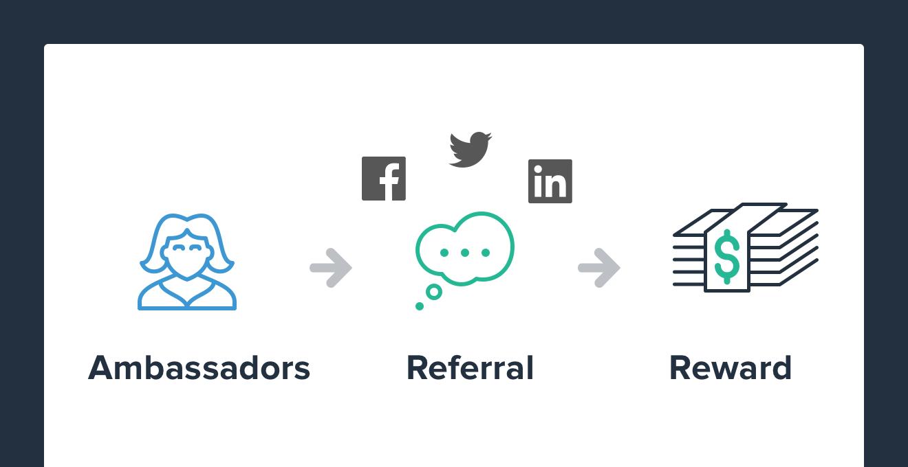 Partner Marketing Automation