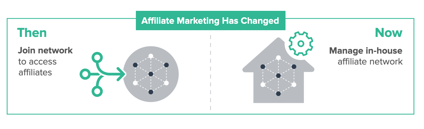 how affiliate marketing has changed