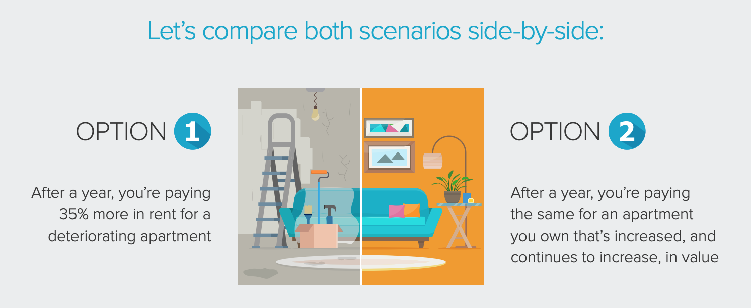 rent versus own scenario