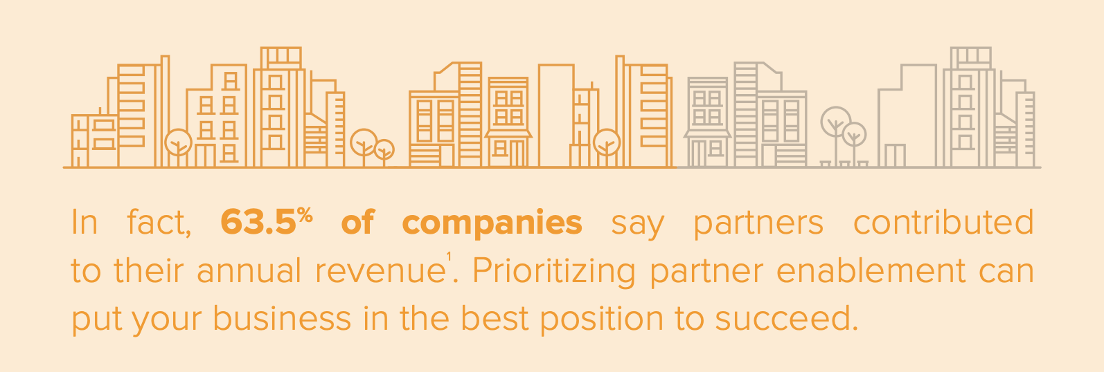 63.5% of companies say partners contributed to their annual revenue