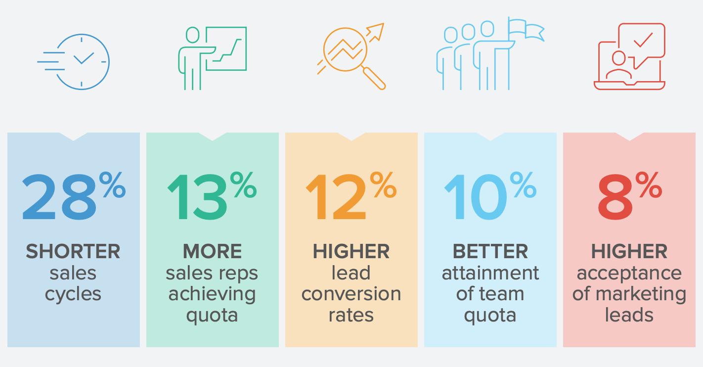 Benefits of partner marketing and positive brand relationships