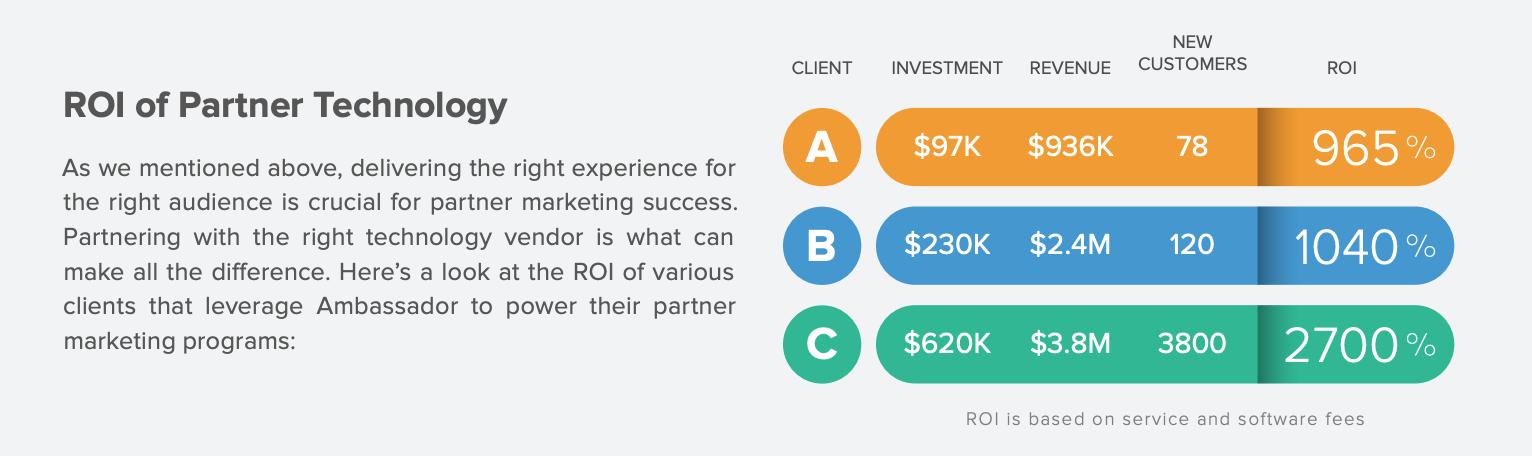 ROI of Partner Marketing