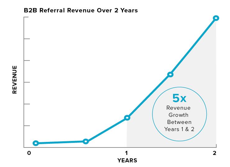 b2b referral marketing chart - revenue
