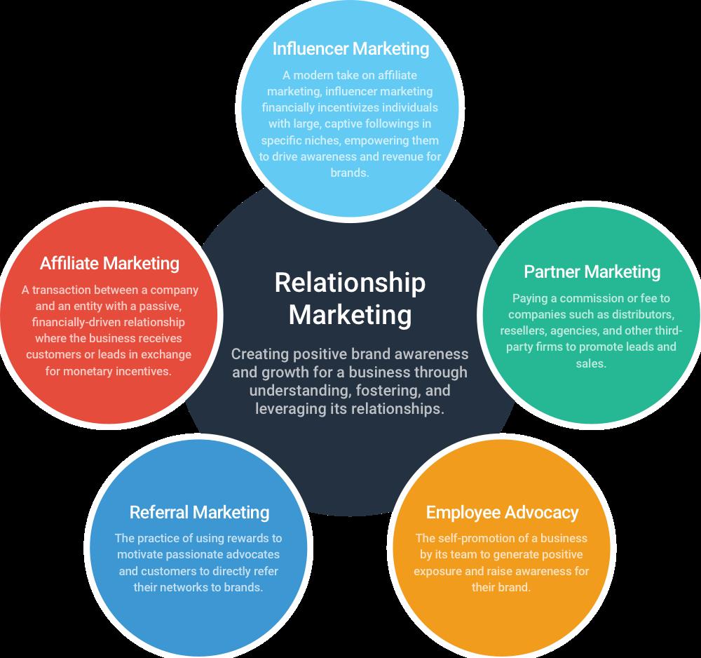 Relationship Marketing eCommerce Image 1