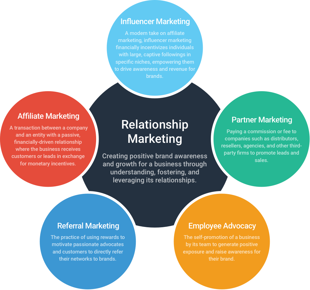 how does the hilton use relationship marketing Relationship marketing is strategy that emphasizes customer retention, satisfaction, and lifetime customer value relationship marketing can be defined as marketing to current customers vs new customer acquisition through sales and advertising.