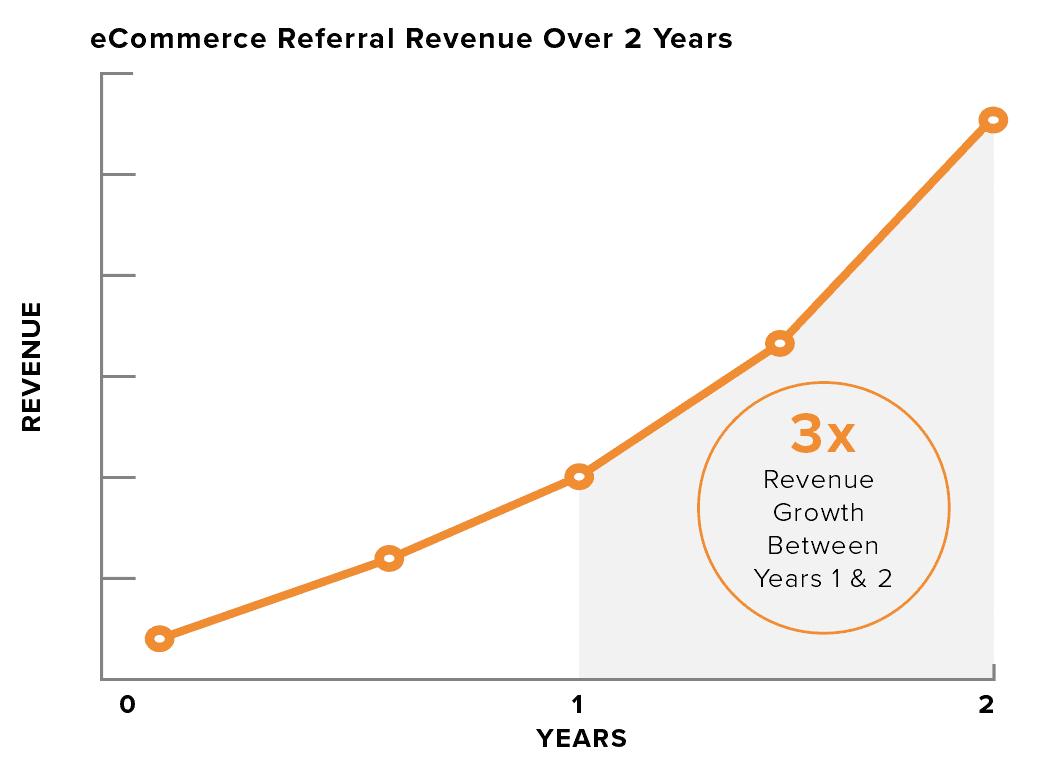 Relationship Marketing eCommerce Image 3