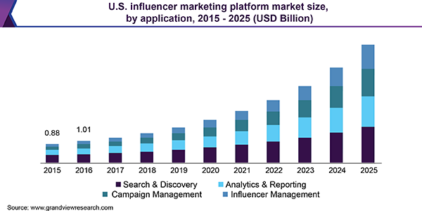 what is influencer marketing automation graph