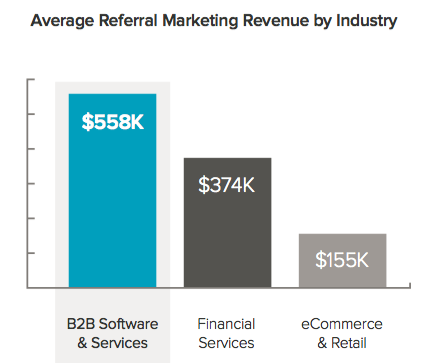 B2B_ReferralMarketing_Results