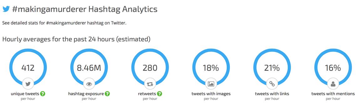 Making A Murderer Hashtag Analytics